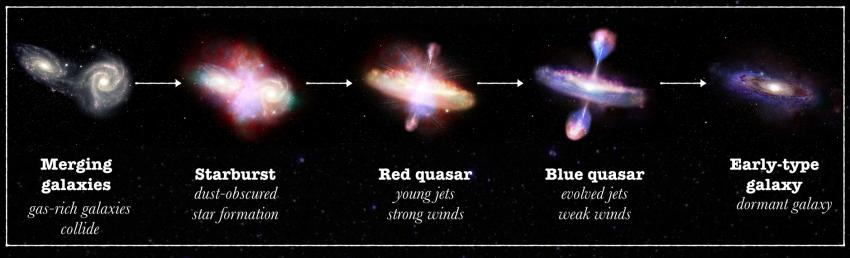 Transition from red to blue quasars