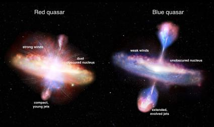 Red and blue quasars