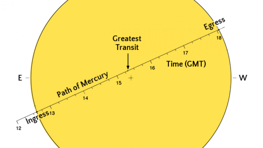 A diagram showing the path of Mercury in front on the Sun on 11 November 2019